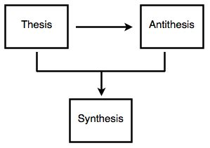Thesis, antithesis, synthesis Psychology Wiki FANDOM