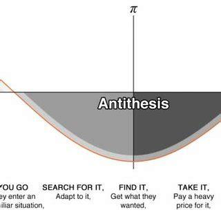 Thesis - Antithesis - Synthesis